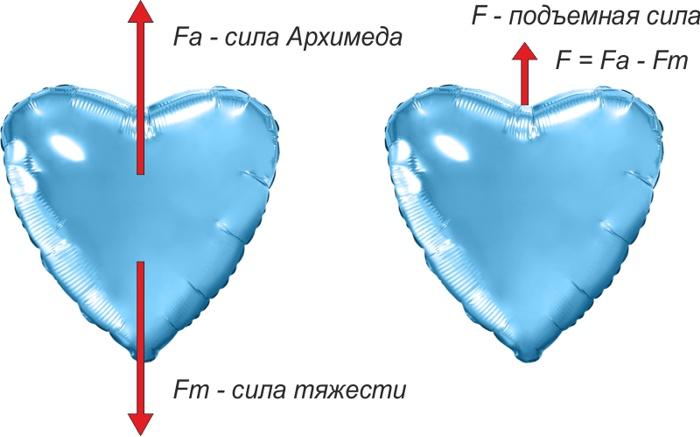 Подъёмная сила фольгированного шара
