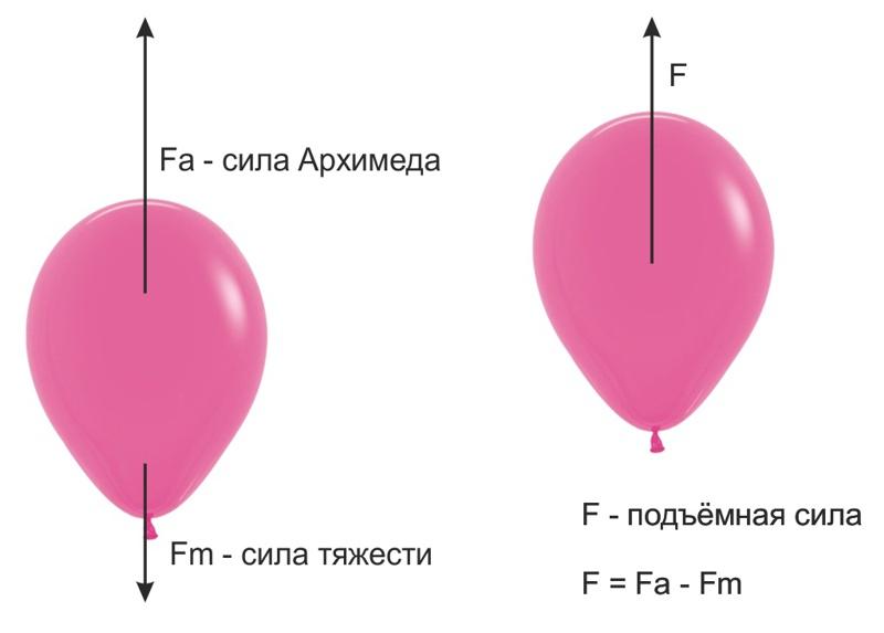 Силы, действующие на гелиевый шар
